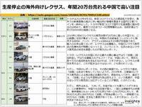 生産停止の海外向けレクサス、年間20万台売れる中国で高い注目のキャプチャー