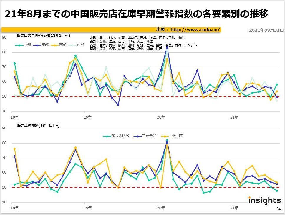 21年8月までの中国販売店在庫早期警報指数の各要素別の推移