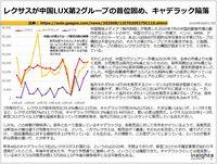 レクサスが中国LUX第2グループの首位固め、キャデラック陥落のキャプチャー