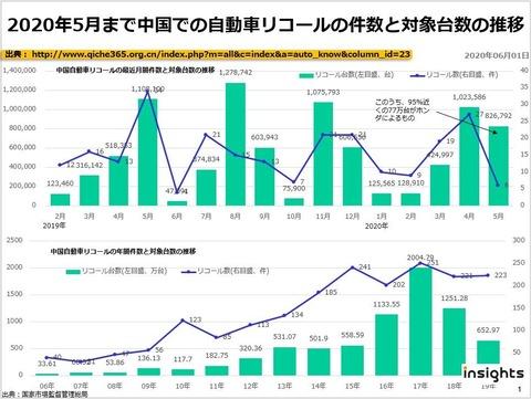 2020年5月まで中国での自動車リコールの件数と対象台数の推移のキャプチャー