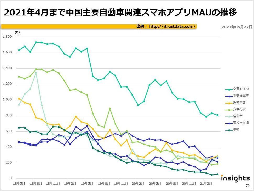 2021年4月まで中国主要自動車関連スマホアプリMAUの推移