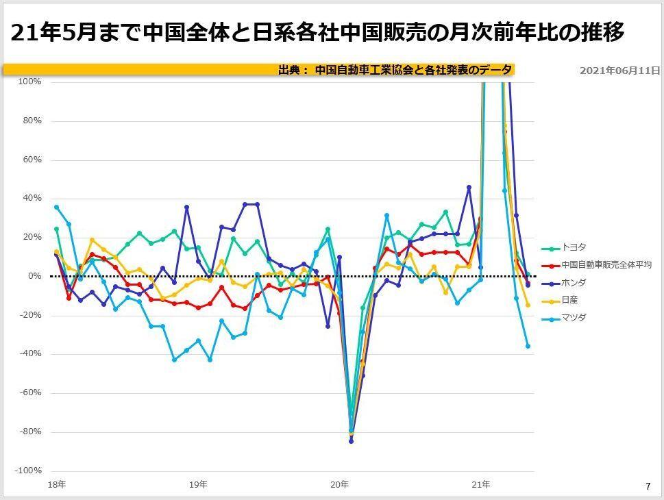 21年5月まで中国全体と日系各社中国販売の月次前年比の推移