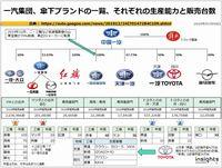 一汽集団、傘下ブランドの一覧、それぞれの生産能力と販売台数のキャプチャー