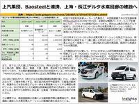 上汽集団、Baosteelと連携、上海・長江デルタ水素回廊の建設へのキャプチャー