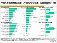 中国人の健康意識と運動、スマホアプリ活用、記録の管理6~7割のキャプチャー