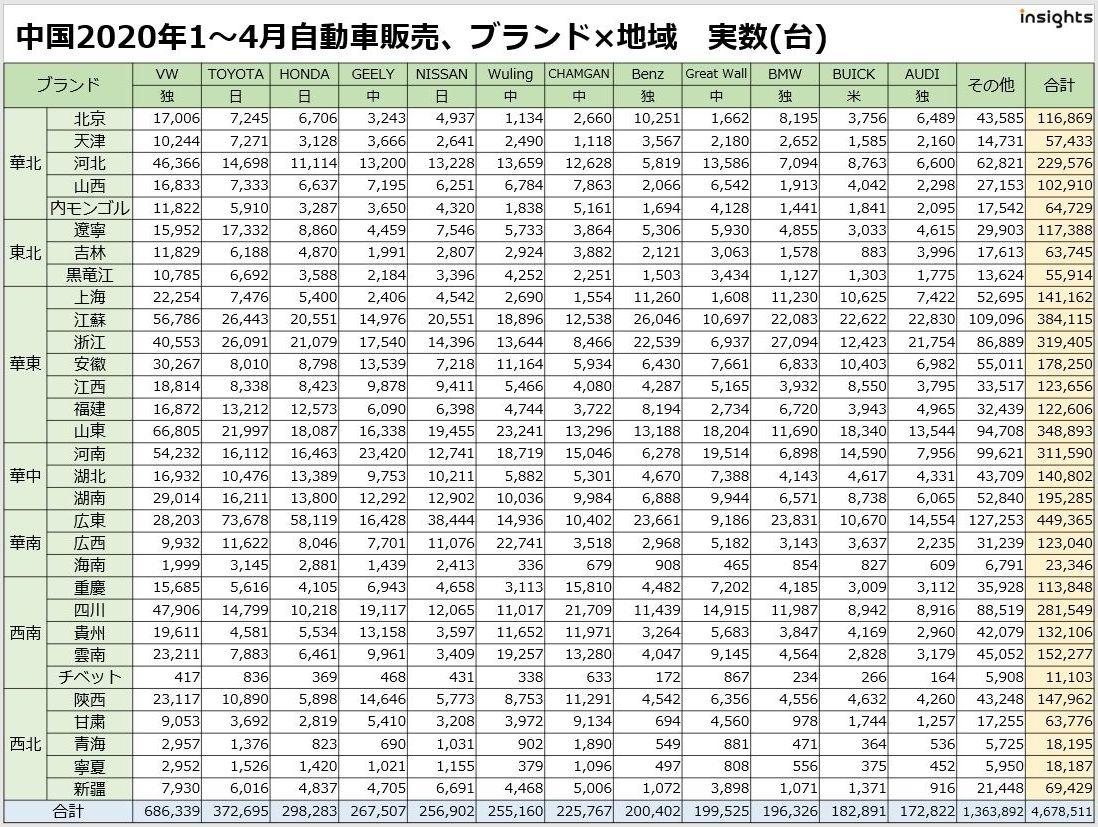 中国新車販売台数 ブランド×エリア(省別・都市クラス別等) 2020年1~4月