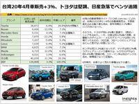台湾20年4月車販売+3%、トヨタは堅調、日産急落でベンツ追随のキャプチャー