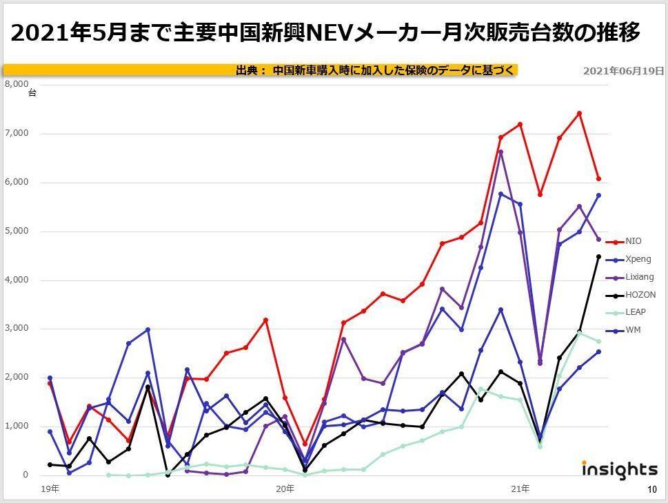 2021年5月まで主要中国新興NEVメーカー月次販売台数の推移