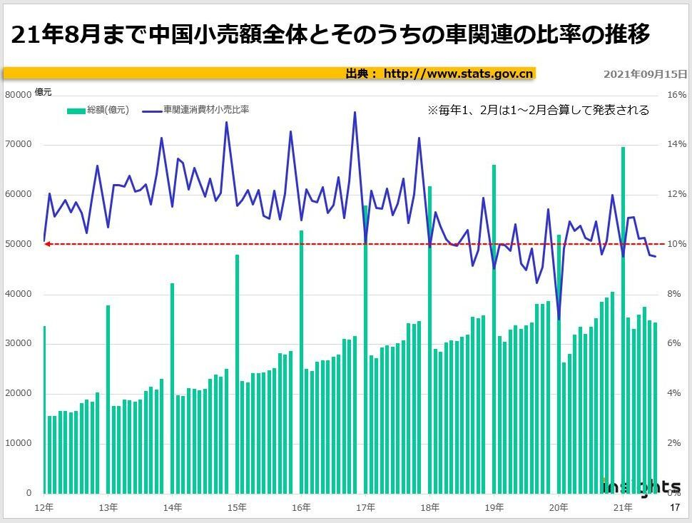 21年8月まで中国小売額全体とそのうちの車関連の比率の推移