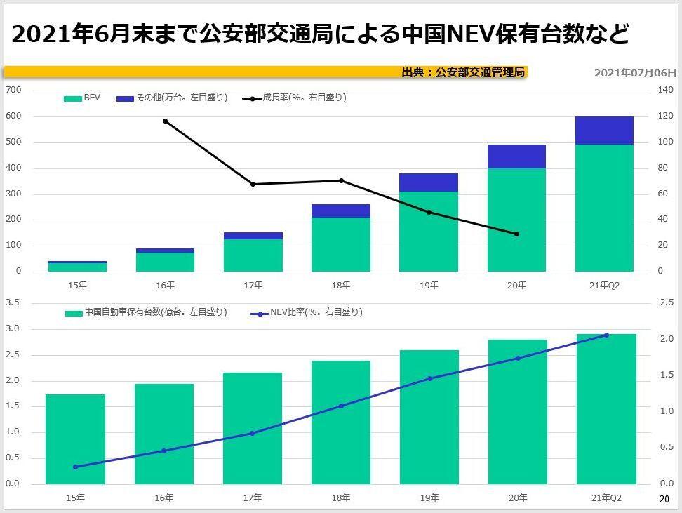 2021年6月末まで公安部交通局による中国NEV保有台数など
