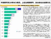 中国都市別20年NEV販売、上位は規制都市、あの会社のお膝元ものキャプチャー
