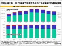 中国2012年~2020年まで新車販売における排気量別台数の推移のキャプチャー