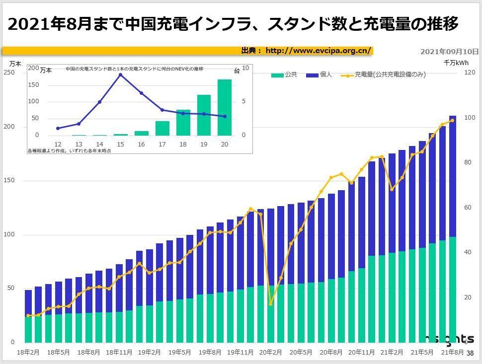 2021年8月まで中国充電インフラ、スタンド数と充電量の推移