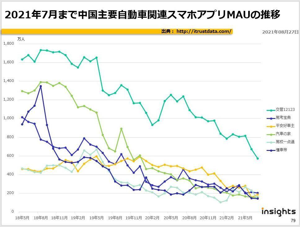 2021年7月まで中国主要自動車関連スマホアプリMAUの推移