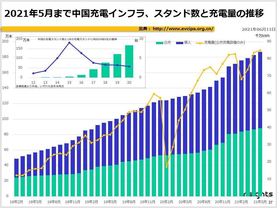 2021年5月まで中国充電インフラ、スタンド数と充電量の推移