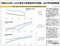 中国2016年~2020年まで新車販売平均燃費、BEV平均航続距離のキャプチャー