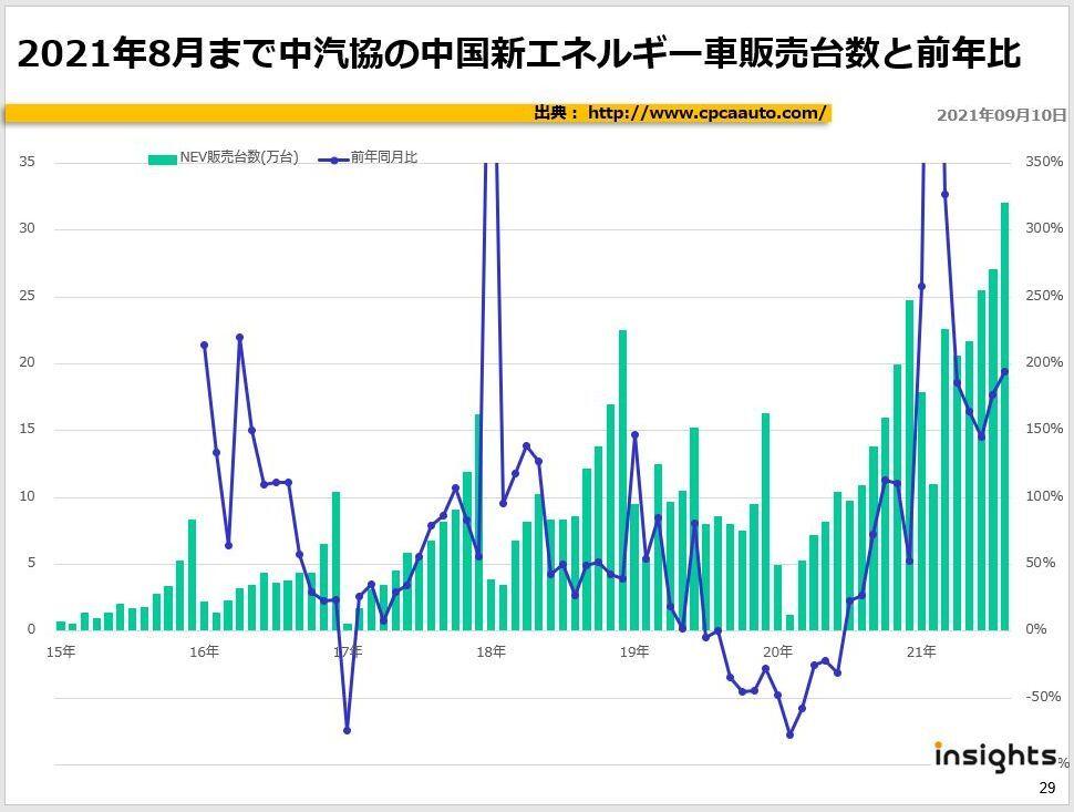 2021年8月まで中汽協の中国新エネルギー車販売台数と前年比