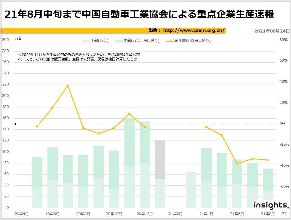 2021年8月中旬まで中国自動車工業協会による重点企業販売速報