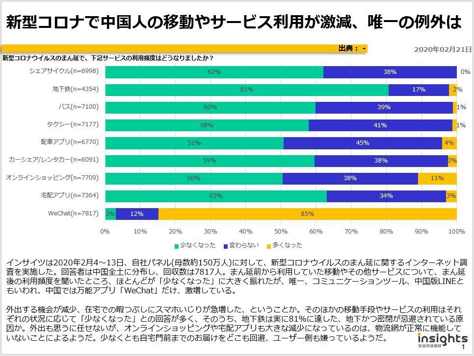 新型コロナで中国人の移動やサービス利用が激減、唯一の例外はのキャプチャー