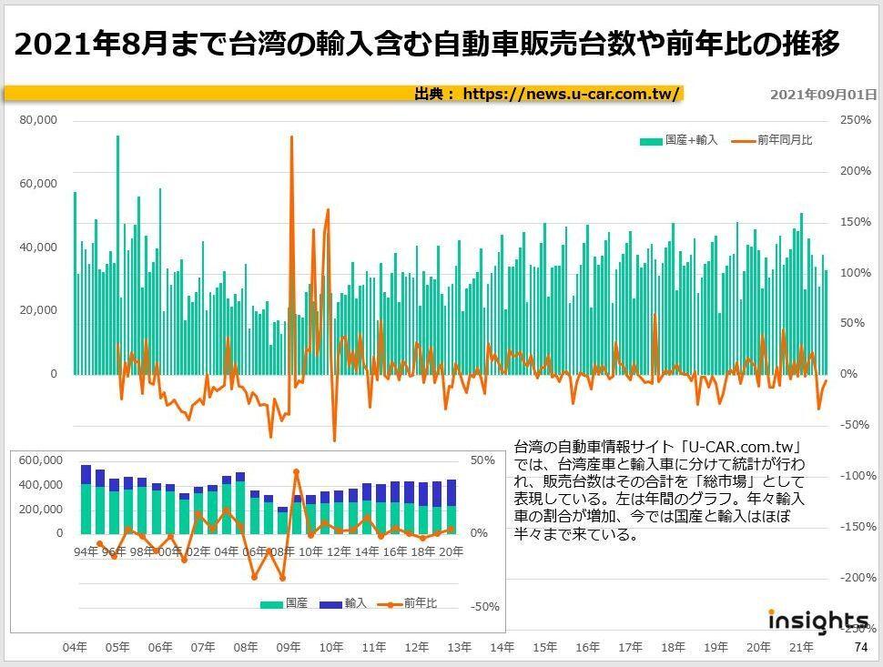 2021年8月まで台湾の輸入含む自動車販売台数や前年比の推移