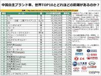 中国自主ブランド車、世界TOP10とどれほどの距離があるのか?のキャプチャー