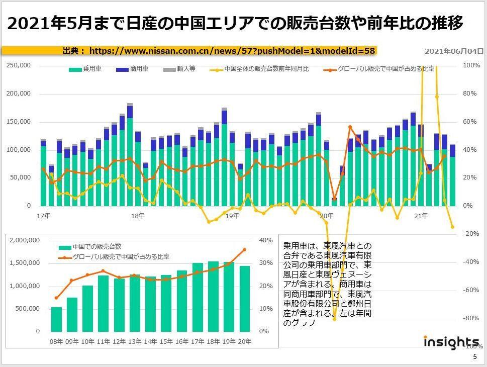 2021年5月まで日産の中国エリアでの販売台数や前年比の推移