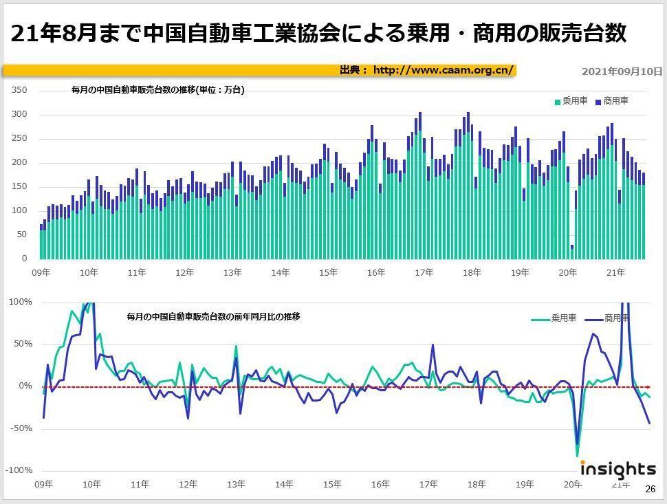 21年8月まで中国自動車工業協会による乗用・商用の販売台数