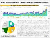 激増する中国自動車輸出、世界中で日本勢との競争激化の可能性のキャプチャー