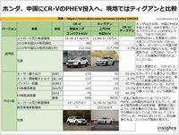 ホンダ、中国にCR-VのPHEV投入へ、現地ではティグアンと比較のキャプチャー