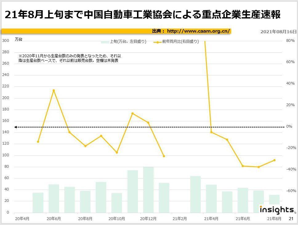 2021年8月上旬まで中国自動車工業協会による重点企業販売速報