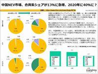 中国NEV市場、合資系シェアが13%に急増、2020年に40%に?のキャプチャー