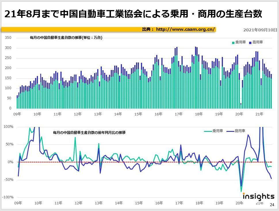21年8月まで中国自動車工業協会による乗用・商用の生産台数