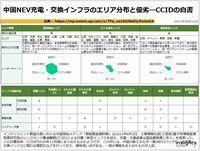 中国NEV充電・交換インフラのエリア分布と優劣―CCIDの白書のキャプチャー