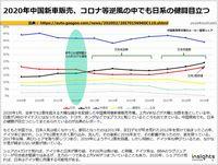 2020年中国新車販売、コロナ等逆風の中でも日系の健闘目立つのキャプチャー