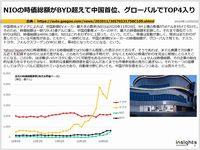 NIOの時価総額がBYD超えて中国首位、グローバルでTOP4入りのキャプチャー