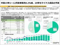 中国19年1~12月新車販売8.2%減、20年もマイナス成長の予測のキャプチャー