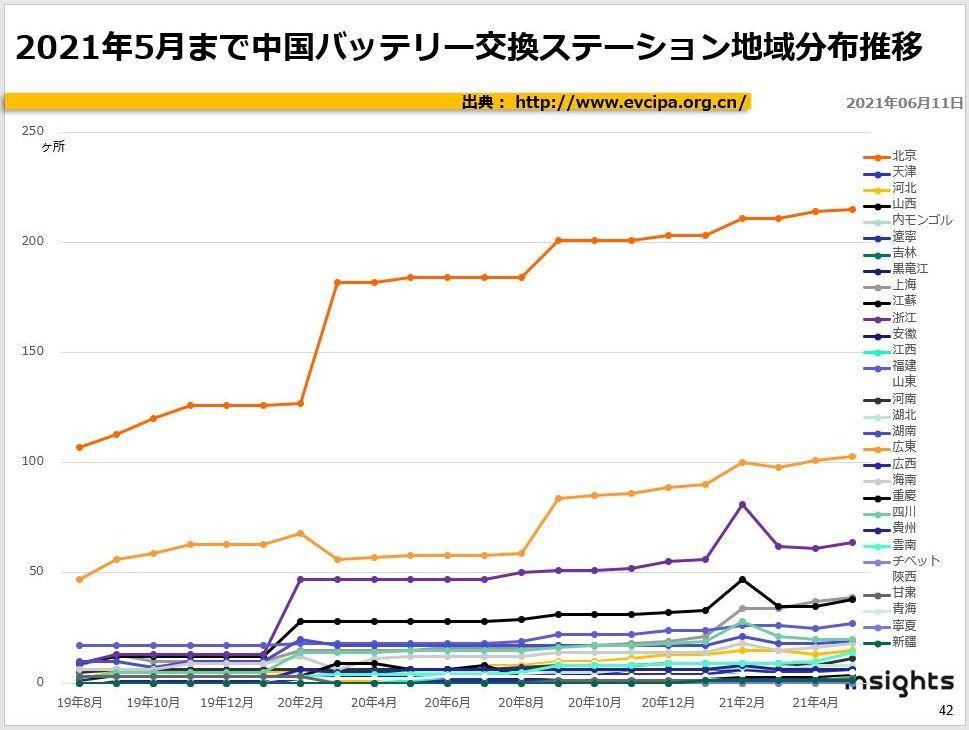 2021年5月まで中国バッテリー交換ステーション地域分布推移