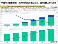 中国NEV保有台数、20年末時点で492万台、比率は1.75%突破のキャプチャー