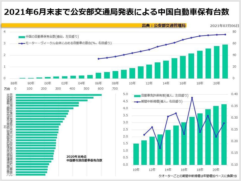 2021年6月末まで公安部交通局発表による中国自動車保有台数