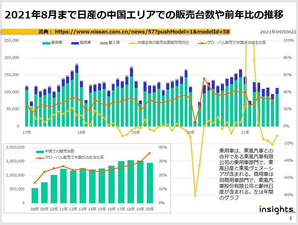 2021年8月まで日産の中国エリアでの販売台数や前年比の推移