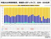 中国2020年新車販売、地域別×ボディタイプ、SDN・SUV比率のキャプチャー