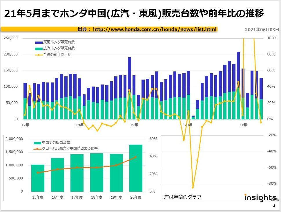 21年5月までホンダ中国(広汽・東風)販売台数や前年比の推移
