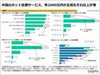 中国のネット医療サービス、年2000元内が主流もそれ以上が増のキャプチャー