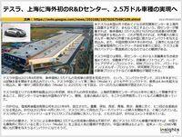 テスラ、上海に海外初のR&Dセンター、2.5万ドル車種の実現へのキャプチャー