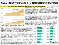 Amap「お出かけ回復状況報告」、公共交通の利用回復50%程度のキャプチャー
