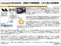LixiangとDiDiの合弁、足踏みで戦略転換、CATL等に出資要請のキャプチャー