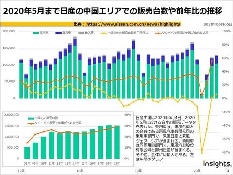 2020年5月まで日産の中国エリアでの販売台数や前年比の推移のキャプチャー
