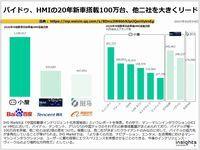 バイドゥ、HMIの20年新車搭載100万台、他二社を大きくリードのキャプチャー