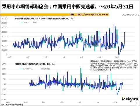乗用車市場情報聯席会:中国乗用車販売速報、~20年5月31日のキャプチャー