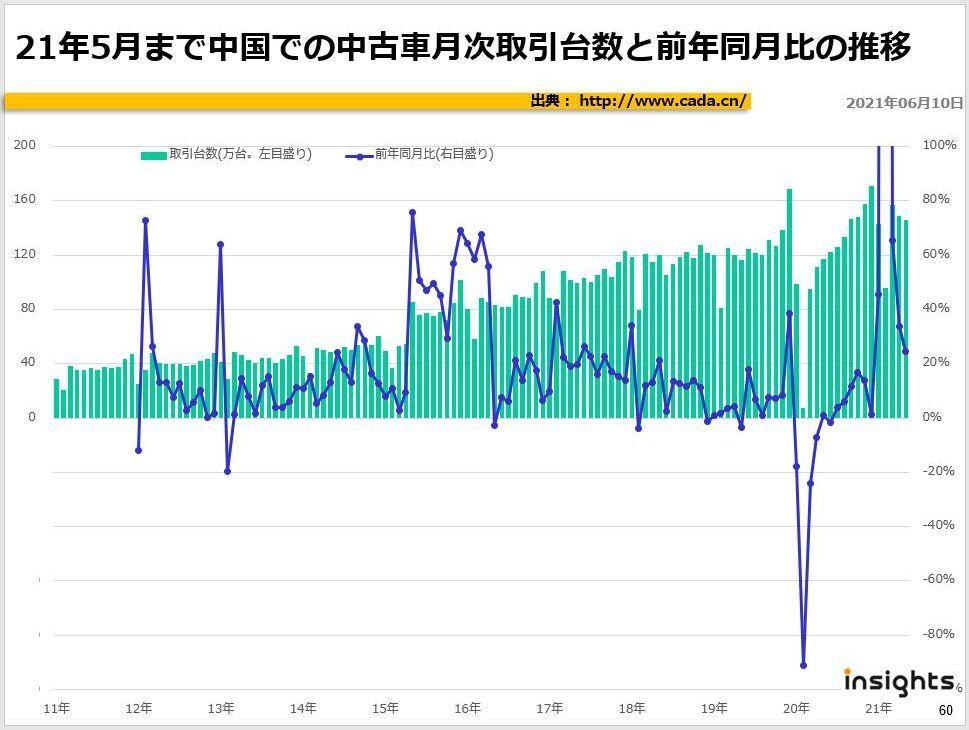 21年5月まで中国での中古車月次取引台数と前年同月比の推移